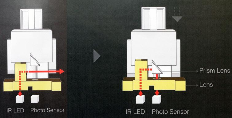Switch quang học, con đường của tương lai | Bàn phím cơ